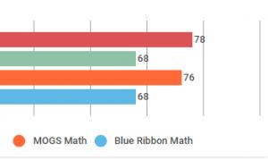 mog-outperforms-blue-ribbon-schools