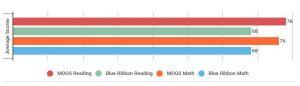 mogs-vs-blue-ribbon-schools