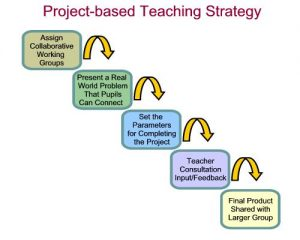Project Based Learning Steps Icon